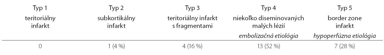 Zastúpenie nových ischemických lézií na MR DW mozgu v skupine endarterektomií so skratom, podľa Szabo et al [15], n = 25.