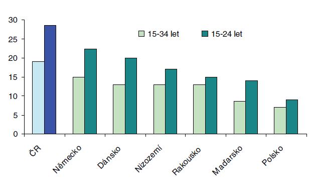 Prevalence užívání konopí v posledním roce mezi mladými dospělými Zdroj: Evropské monitorovací centrum pro drogy a drogovou závislost. Výroční zpráva za rok 2006. Stav drogové problematiky v Evropě (15)