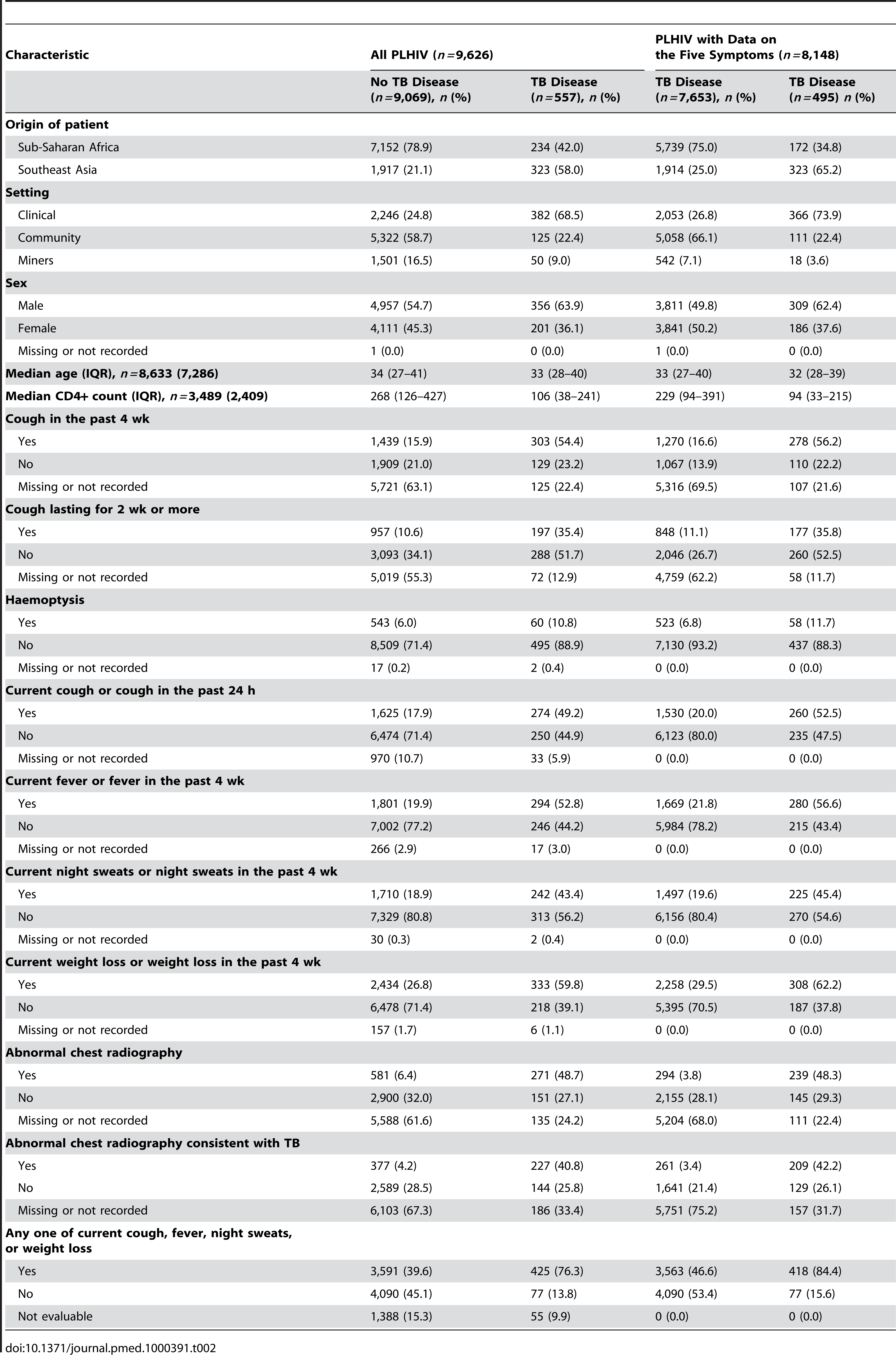 Characteristics of participants with and without TB for variables included in the analysis.