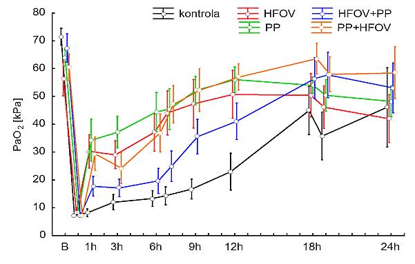 Průběh PaO<sub>2</sub> (kPa) v jednotlivých skupinách HFOV – vysokofrekvenční oscilační ventilace (High Frequency Oscillatory Ventilation); PP – pronační poloha (prone position)