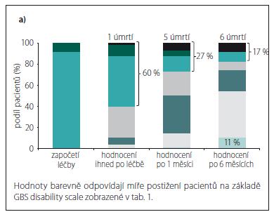 Graf 5a) Vývoj GBS disability scale v čase u tří nejzávažnějších stavů na počátku léčby (obě léčebné modality).
