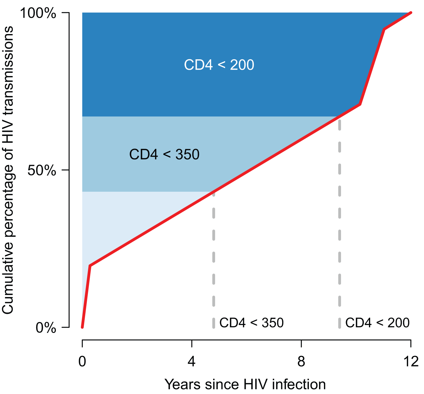 A framework for understanding the epidemiological impact of HIV treatment.