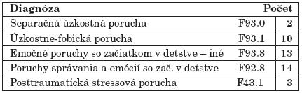 Diagnostický profil súboru.