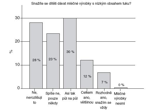 Jak často dostávají děti mléčné výrobky s nízkým obsahem tuku.