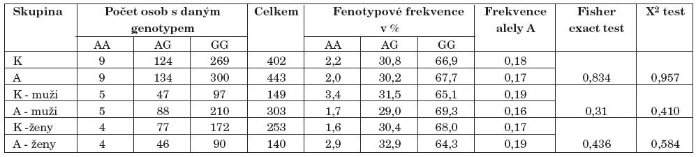 Výsledky genotypizace 196G/A polymorfismu genu pro BDNF (K–kontroly, A–alkoholici).