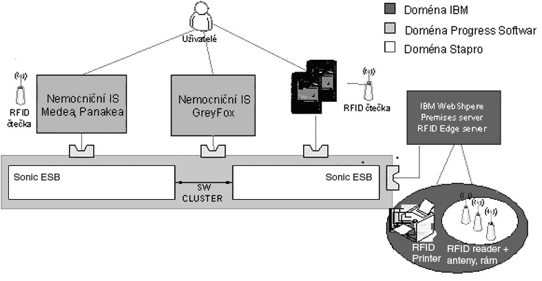 Schematické znázornění architektury projektu