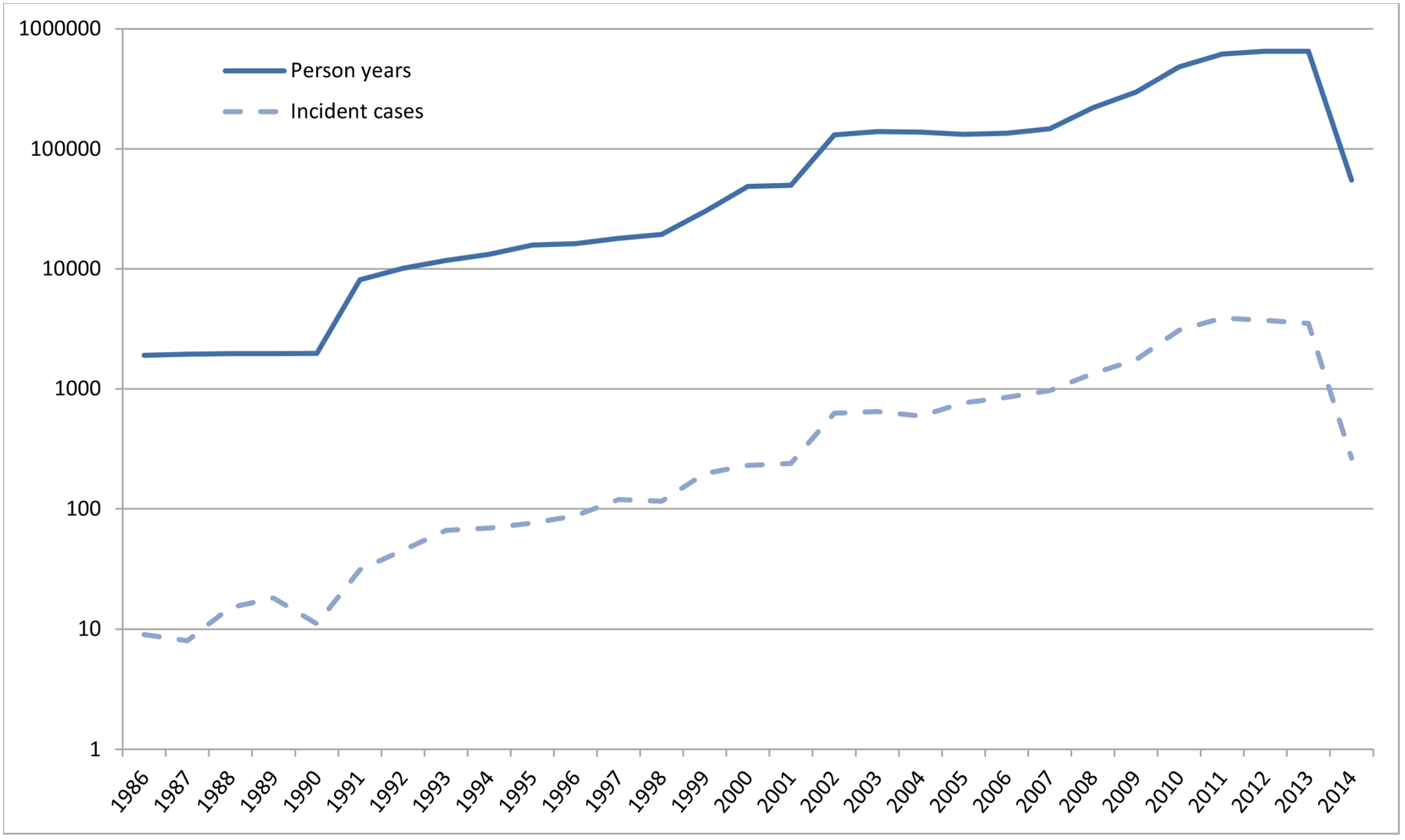 Absolute number of person-years at risk and incident dementia cases per calendar year (logarithmic <i>y</i>-axis).
