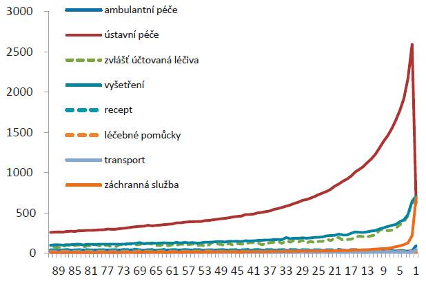 Struktura průměrných denních nákladů na jednotlivé části zdravotní péče v posledních 90 dnech života (zdroje: ÚZIS a VZP 2016)