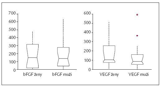 Graf 2. Plazmatické koncentrace bFGF (a) a VEGF (b) se neliší mezi muži a ženami.