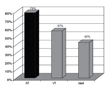 Úspěšnost vyléčení chronické sekretorické otitidy endoskopickou adenoidektomií (AT), zavedením ventilační trubičky (VT) a laser–paracentézou (laser).