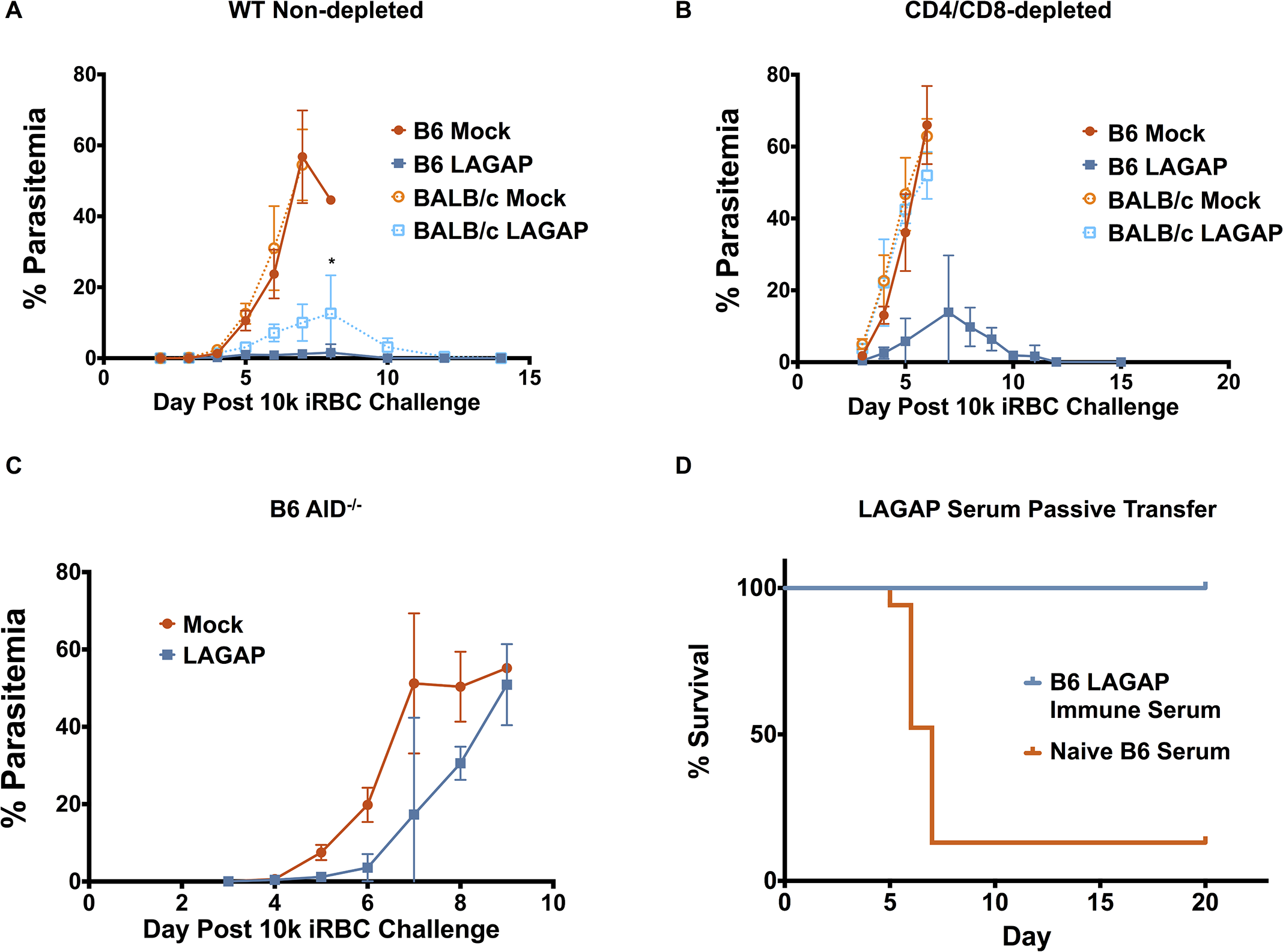 LAGAP immunization elicits T cells and antibodies that can protect against blood stage infection.