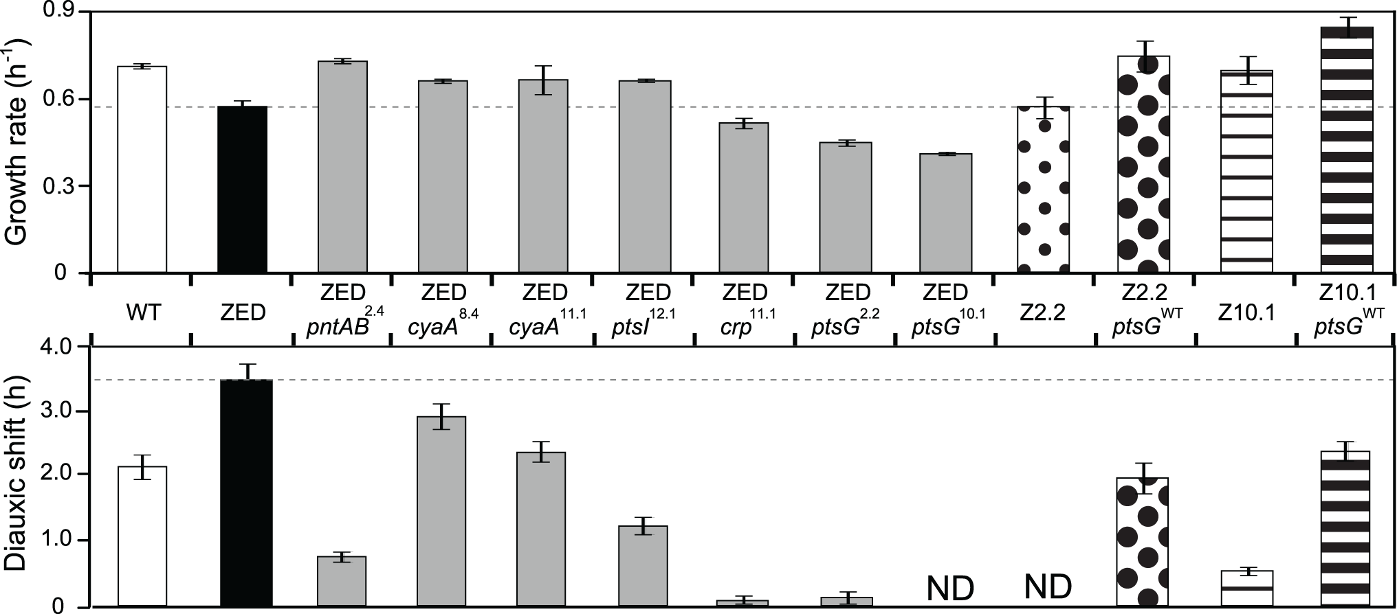 Effects of adaptive mutations on growth rates and diauxic shifts.