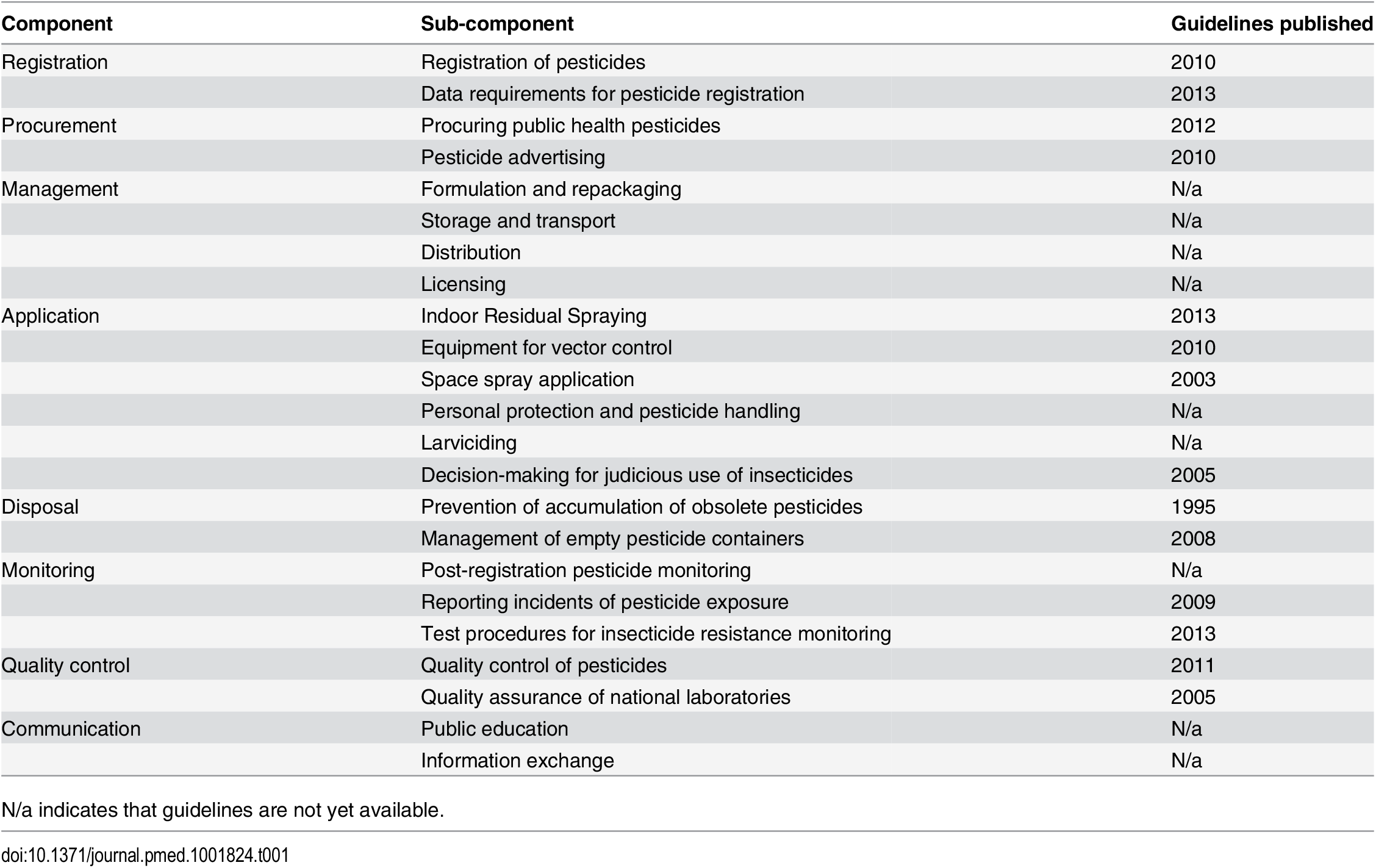 WHO and/or FAO global authoritative guidelines in relation to the individual components of public health pesticide management [<em class=&quot;ref&quot;>23</em>].