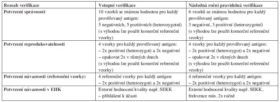 Název zkušební metody: <em>Rh fenotyp (CcEe), Kell (K)</em>