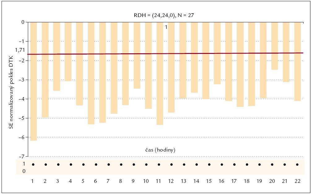 Parametrický populační RDH index losartanu pro diastolický tlak.