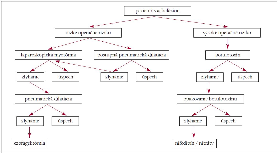 Schéma 1. Navrhovaný liecebný algoritmus achalázie [55]. Richter JE Comparison and cost analysis of different treatment strategies in achalasia. Gastrointest Endosc Clin N Am 2001; 11(2): 359–369.