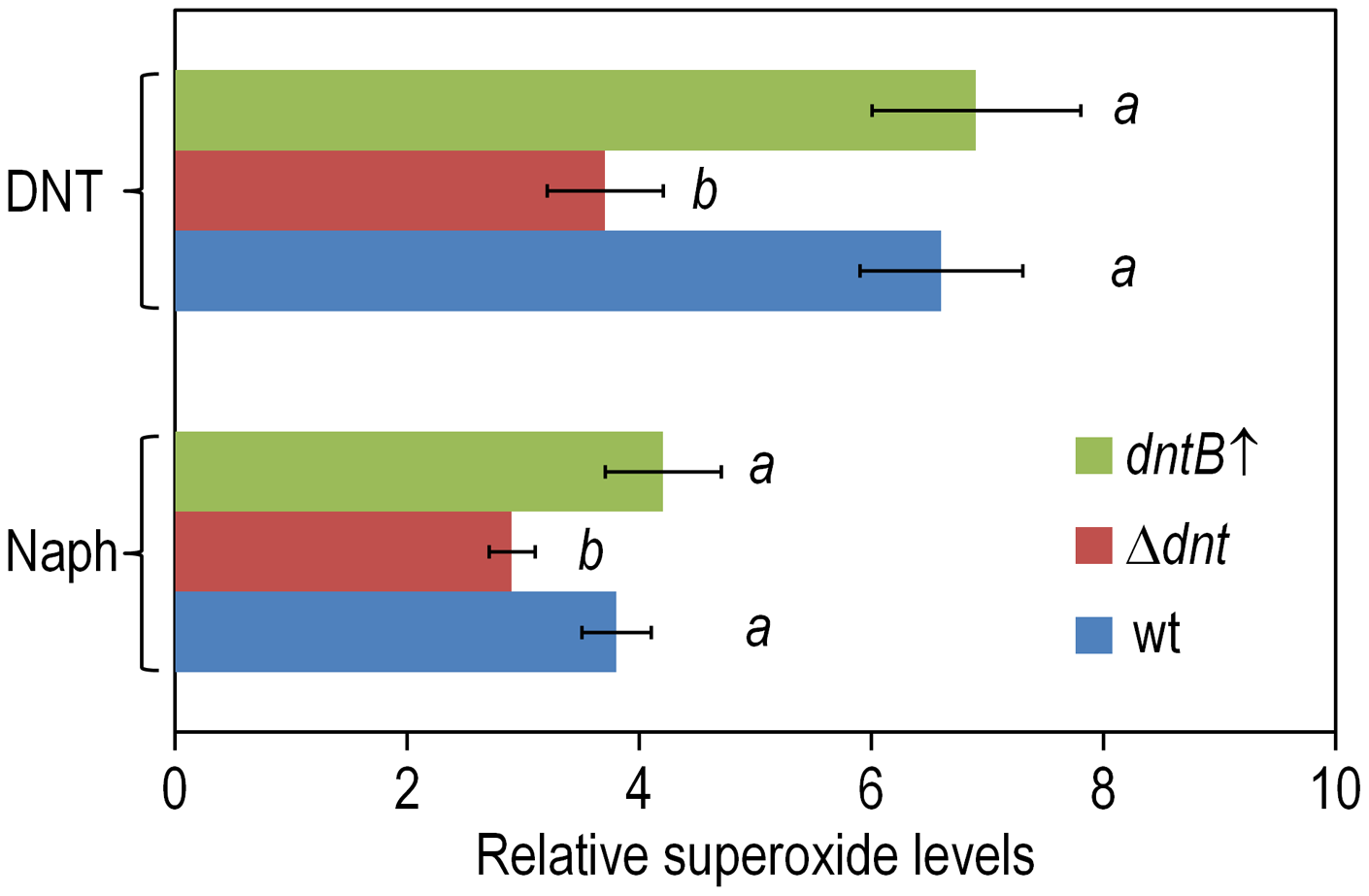 Superoxide production in <i>Burkholderia</i> sp. DNT upon exposure to DNT and naphthalene.