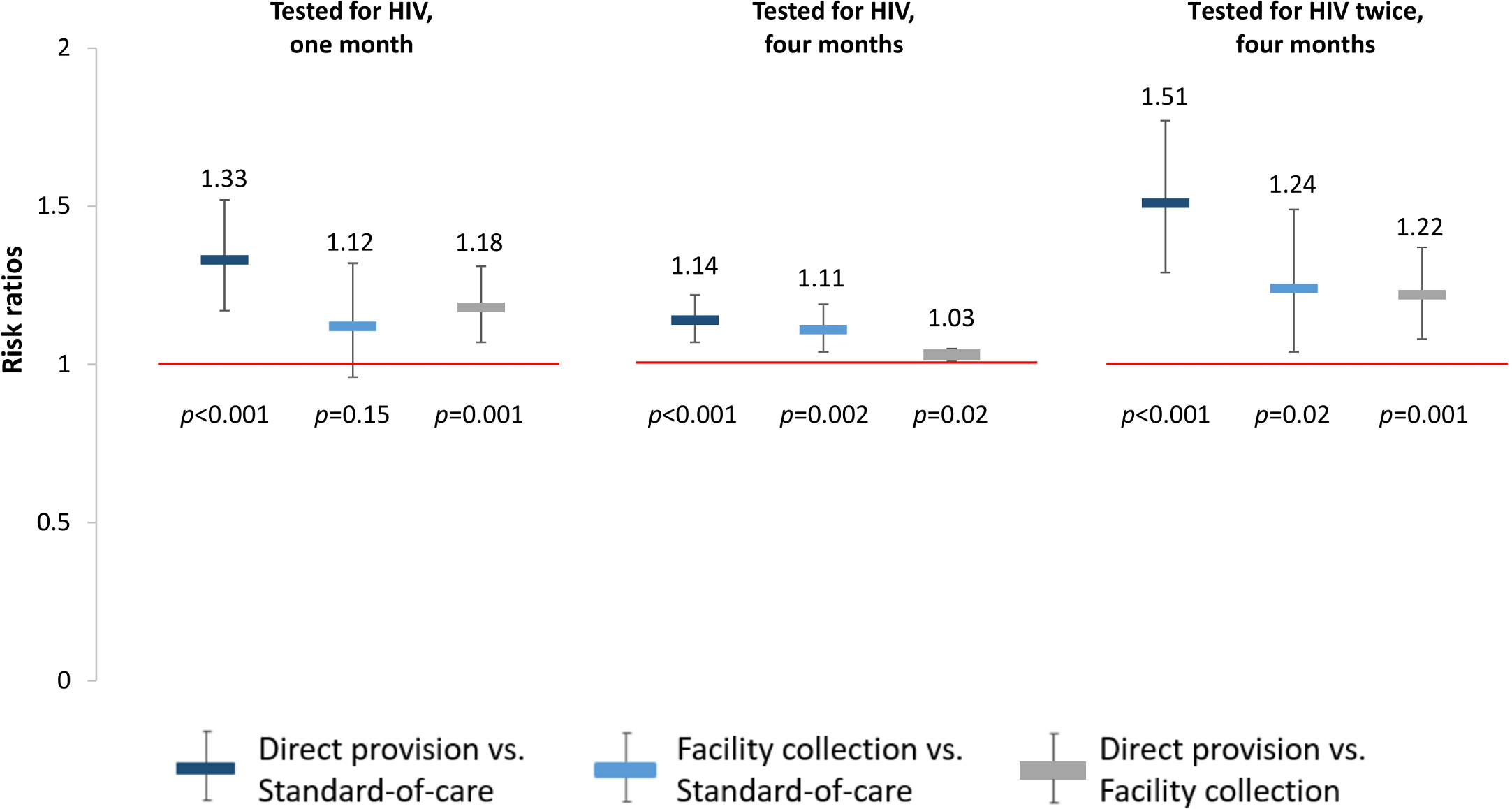 Effect size estimates for impact of HIV self-testing on any HIV testing.