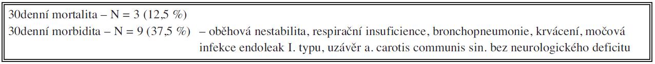 Výsledky léčby (N=24) Tab. 2: Results of treatment (N 24)