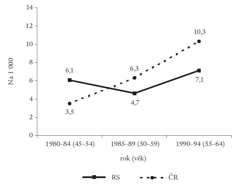 Věkově specifická úmrtnost na aterosklerotická KVO (na 1 000 osoboroků) porovnávaná s Českou republikou (na 1 000 osob).
