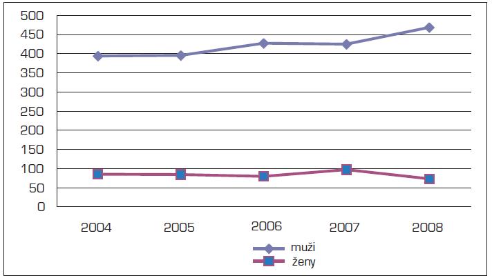 Incidence C15 v letech 2004–2008 (absolutně)