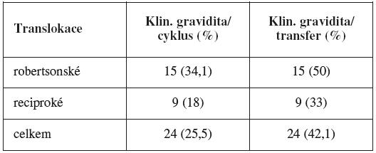 Úspěšnost IVF v závislosti na typu translokace