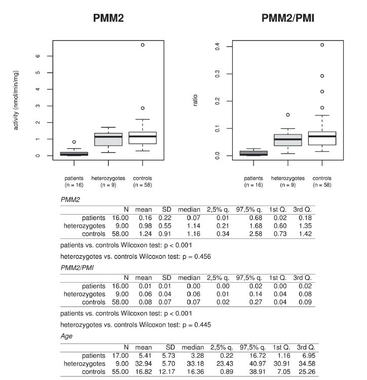 Fig. 2. Activity of phosphomannomutase (PMM2) and ratio to control enzyme phosphomannose isomerase (PMM2/PMI) measured in isolated lymphocytes in group of patients, heterozygotes and controls. Due to non-normality of the observed data, non-parametric statistical methods were used. Differences between patients and controls (resp. heterozygotes and controls) were subject to Wilcoxon two sample tests. P-values less than 0.05 were considered as statistically significant. Analyses were conducted using R statistical package, version 3.1.2, R Core Team (2014).