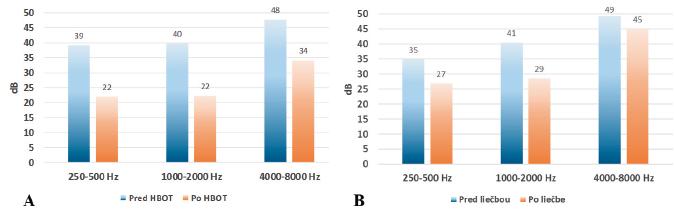 Priemerný sluchový prah probantov pred a po terapii (A - HBOT skupina, B - kontrolná skupina bez HBOT).
