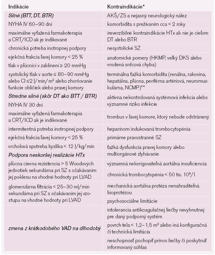 Navrhované indikácie a kontraindikácie pre implantáciu mechanickej podpory ľavej komory [modifikované podľa 5].