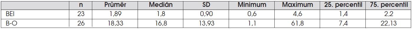 Tab. 3b. Hodnoty BEI vyjadřující významnost měření impedancí a B-O indexu vyjadřující váhu měření pH.