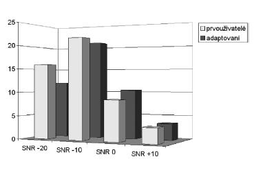 Porovnání zlepšení rozumění v jednotlivých SNR při binaurálním zesílení oproti zesílení monaurálnímu u prvouživatelů a osob adaptovaných na monaurální korekci.