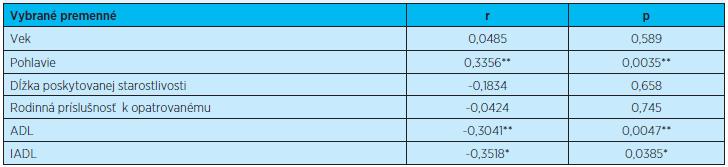 Štatistická analýza vybraných sledovaných premenných