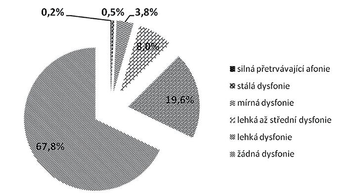 Dysphonia Severity Index u pedagogů po měření systémem Lingwaves