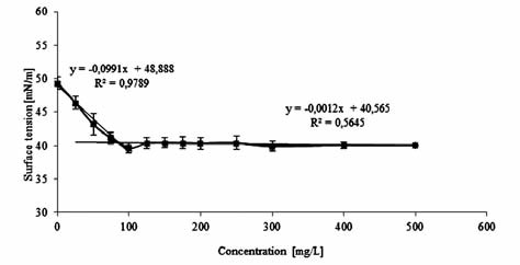 Fig. 2. Relation between concentration and surface tension of CTAB in acetate buffer