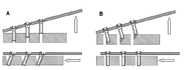 Selhávání šroubů u klasické dlahy (A) a u LCP (B) u axiálního a ohybového namáhání implantátu