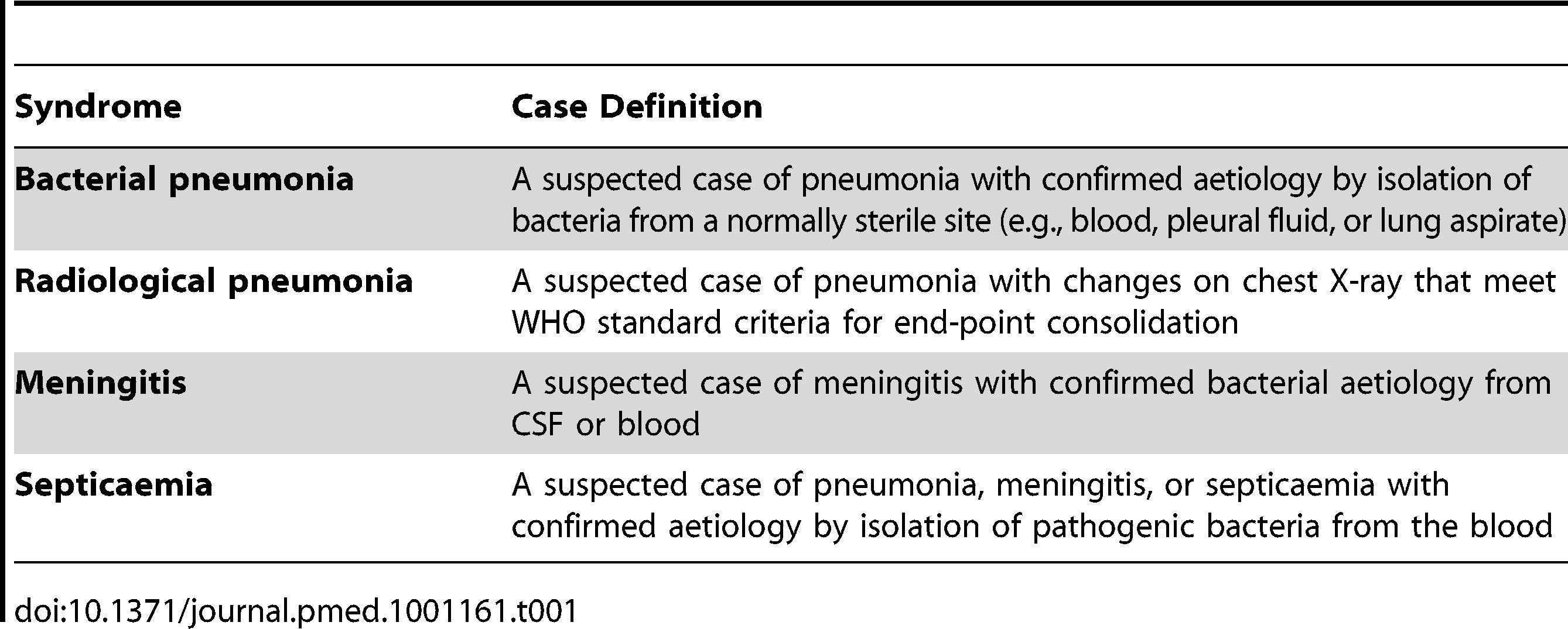Case definitions for pneumonia, meningitis, and septicaemia.