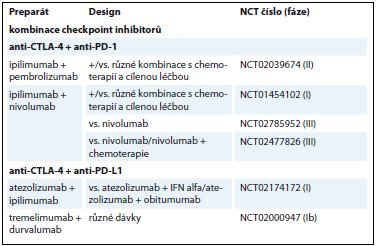 Přehled aktuálně probíhajících klinických studií u pacientů s NSCLC.