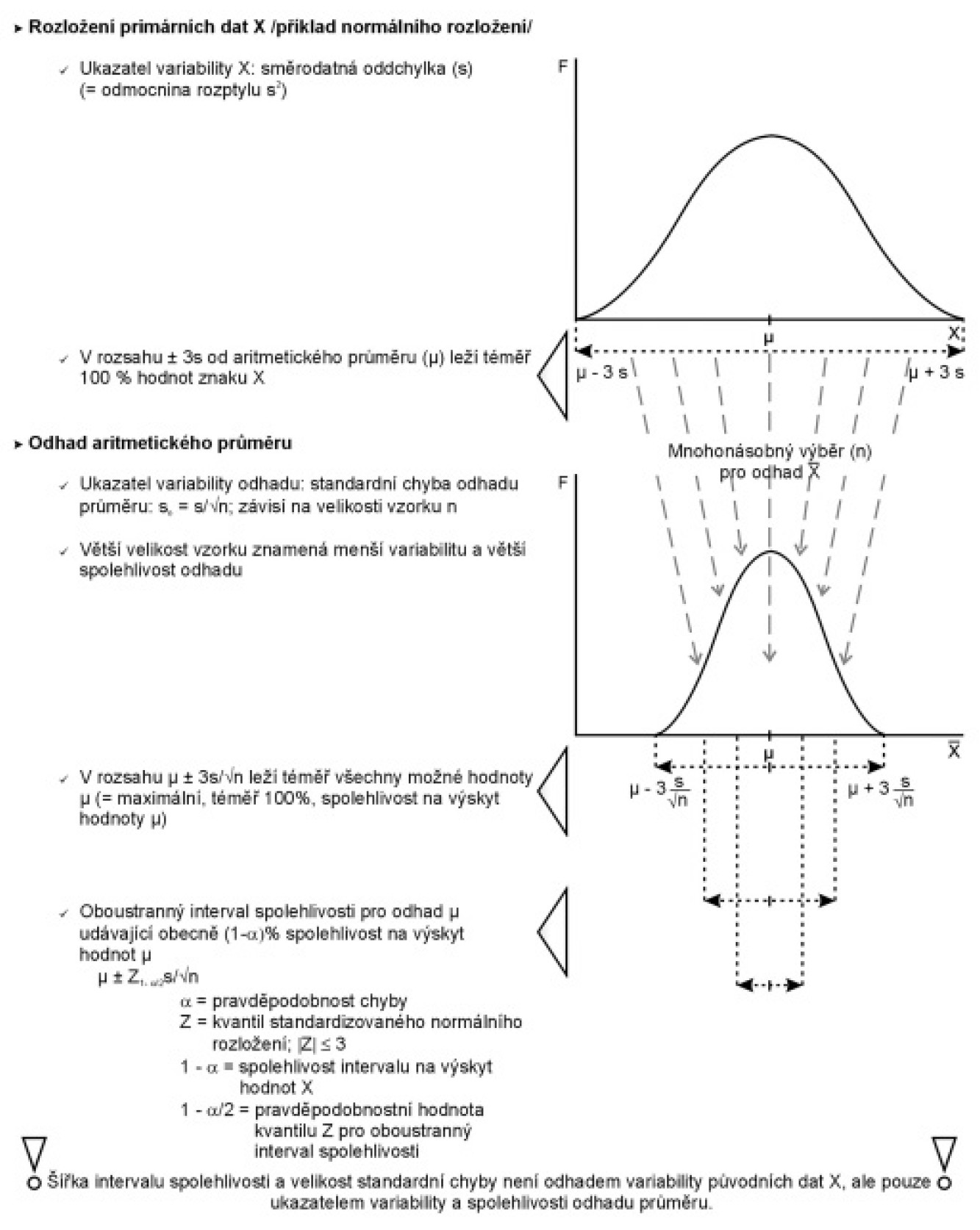 Variabilita primárních dat a odhadů statistik na příkladu odhadu aritmetického průměru.