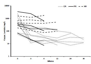 Změny v sérových hladinách volných lehkých řetězců reflektující míru dosažené hematologické léčebné odpovědi. CR – kompletní remise, PR – parciální remise, NR – bez dosažené léčebné odpovědi