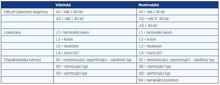 Klasifikace Crohnovy nemoci