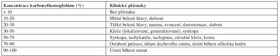 Klinické příznaky otravy oxidem uhelnatým v závislosti na koncentraci COHb v krvi (11, 32).