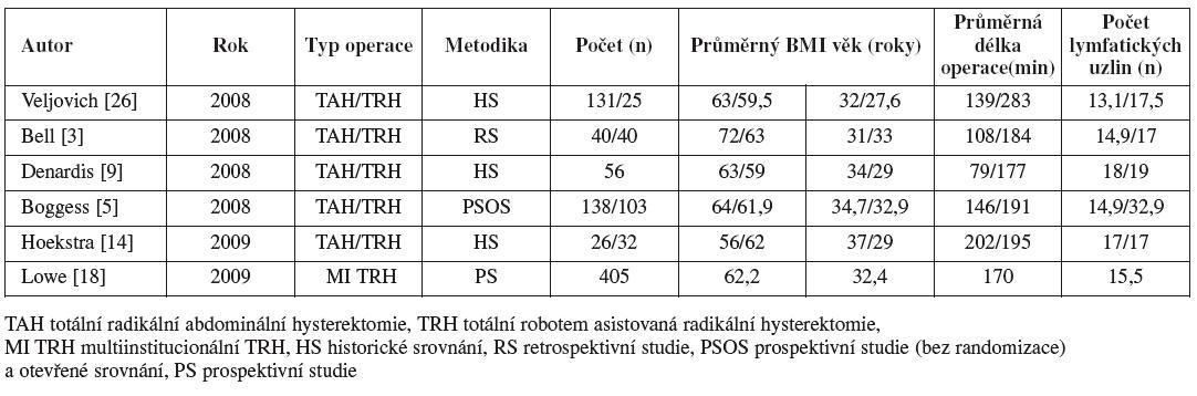 Přehled literatury: Studie roboticky asistované hysterektomie u karcinomu endometria: Charakteristika, délka operace, získané lymfatické uzliny