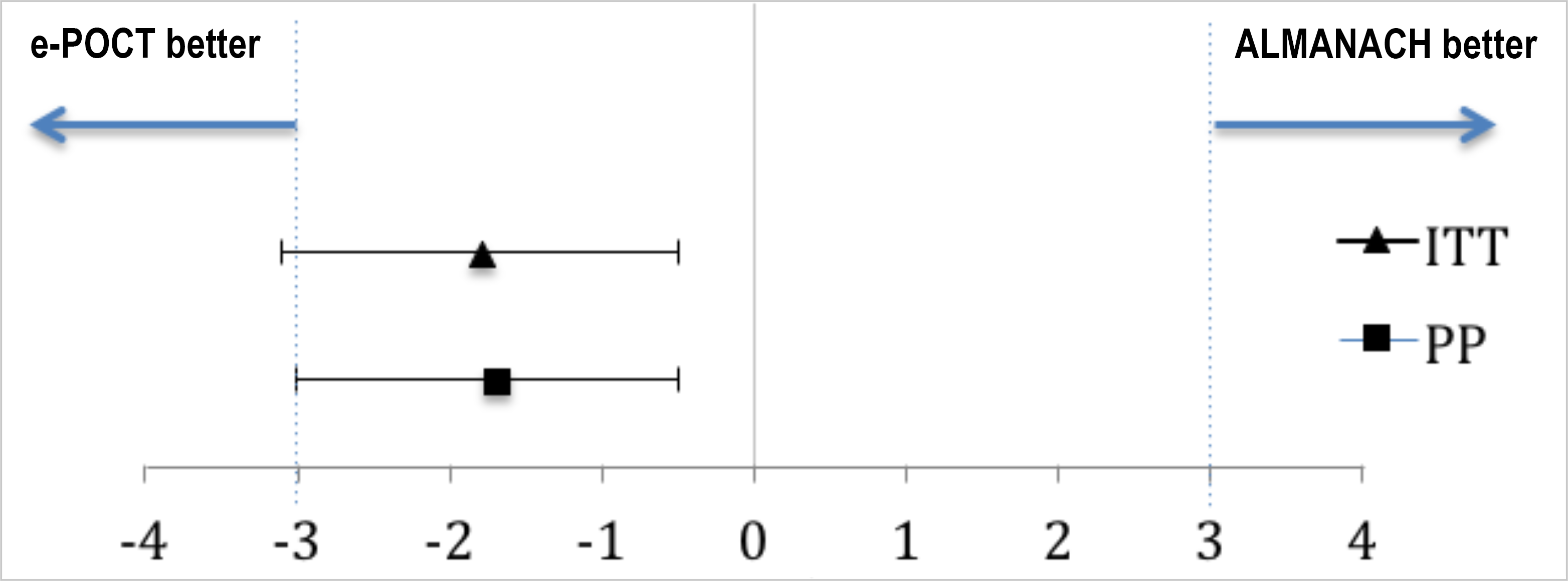 Non-inferiority plot comparing clinical outcome at day 7 in the e-POCT and control arm of the randomized study.