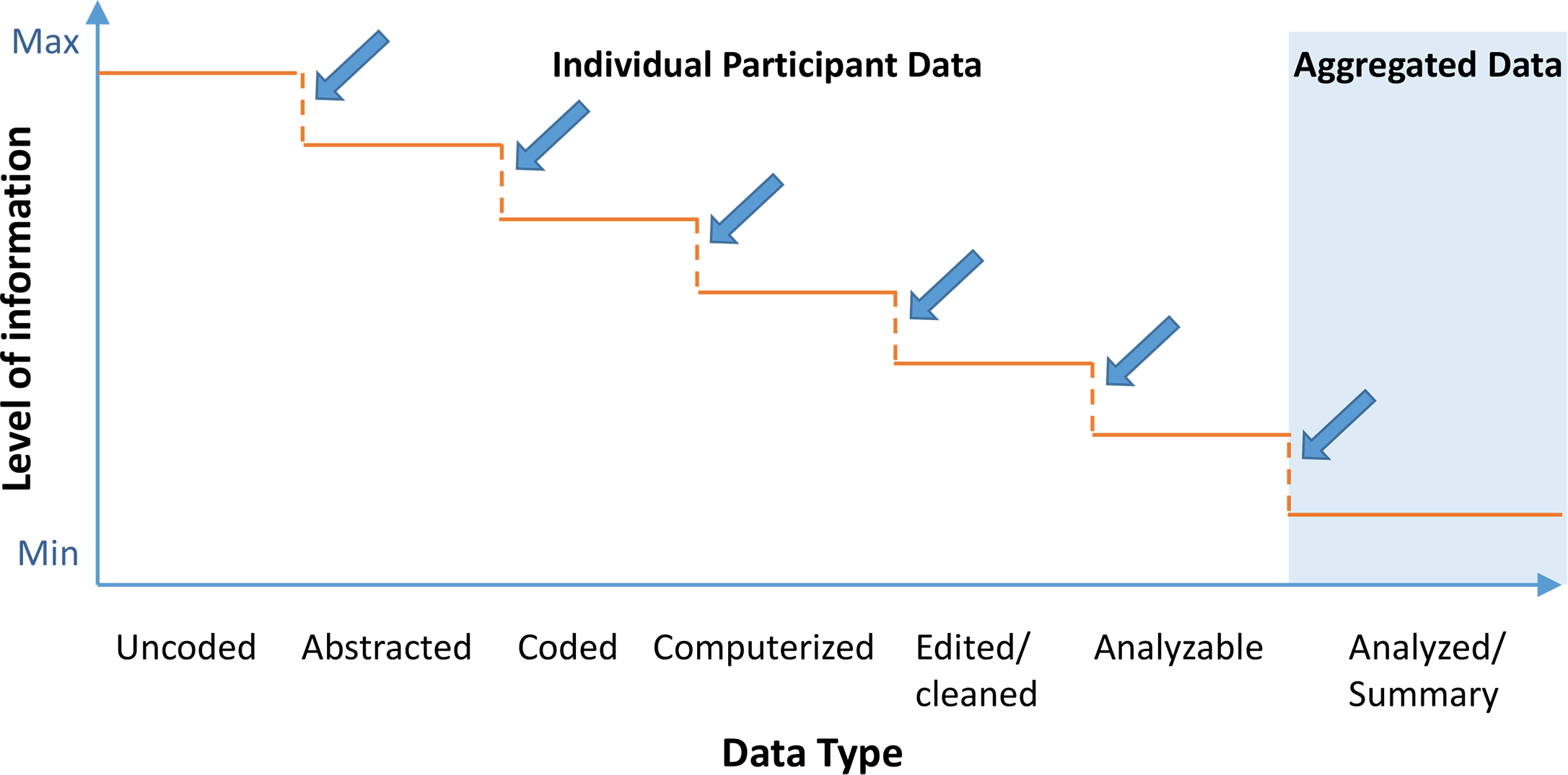 """Schematic depicting information granularity for different types of data [<em class=""""ref"""">12</em>]."""