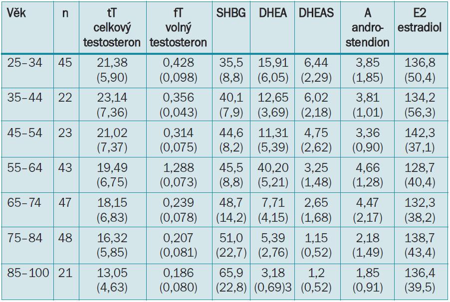 Průměrné plazmatické hladiny sexuálních hormonů u 249 zdravých mužů v závislosti na věku [2]. Všechny hodnoty jsou v nmol/l, kromě DHEAS (μmol/l) a E2 (pmol/l).