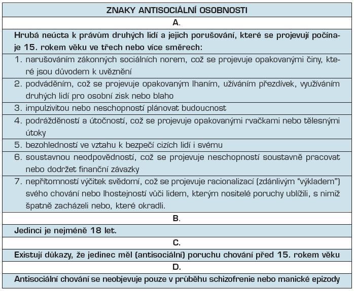Znaky antisociální osobnosti podle Diagnostické příručky Americké psychiatrické společnosti (DSM IV-R)