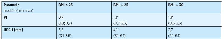 Tab. 3b Vliv nadváhy a obezity na stav parodontu u žen s T2DM (n= 23)