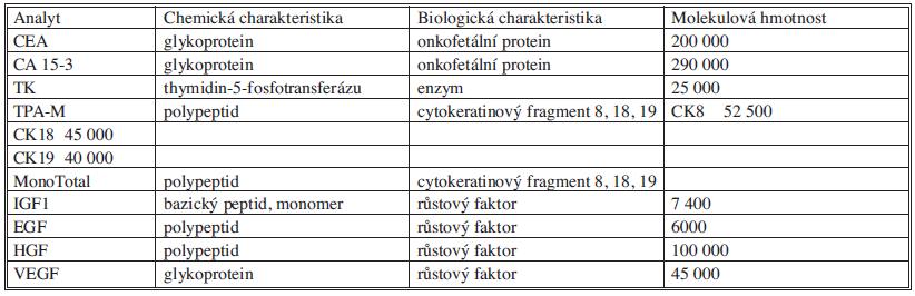 Charakteristika měřených analytů Tab. 1. Characteristics of measured analytes