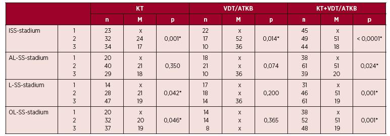 """Srovnání vztahu PFS (""""progression free survival"""") k výsledkům stratifikace mnohočetného myelomu**"""