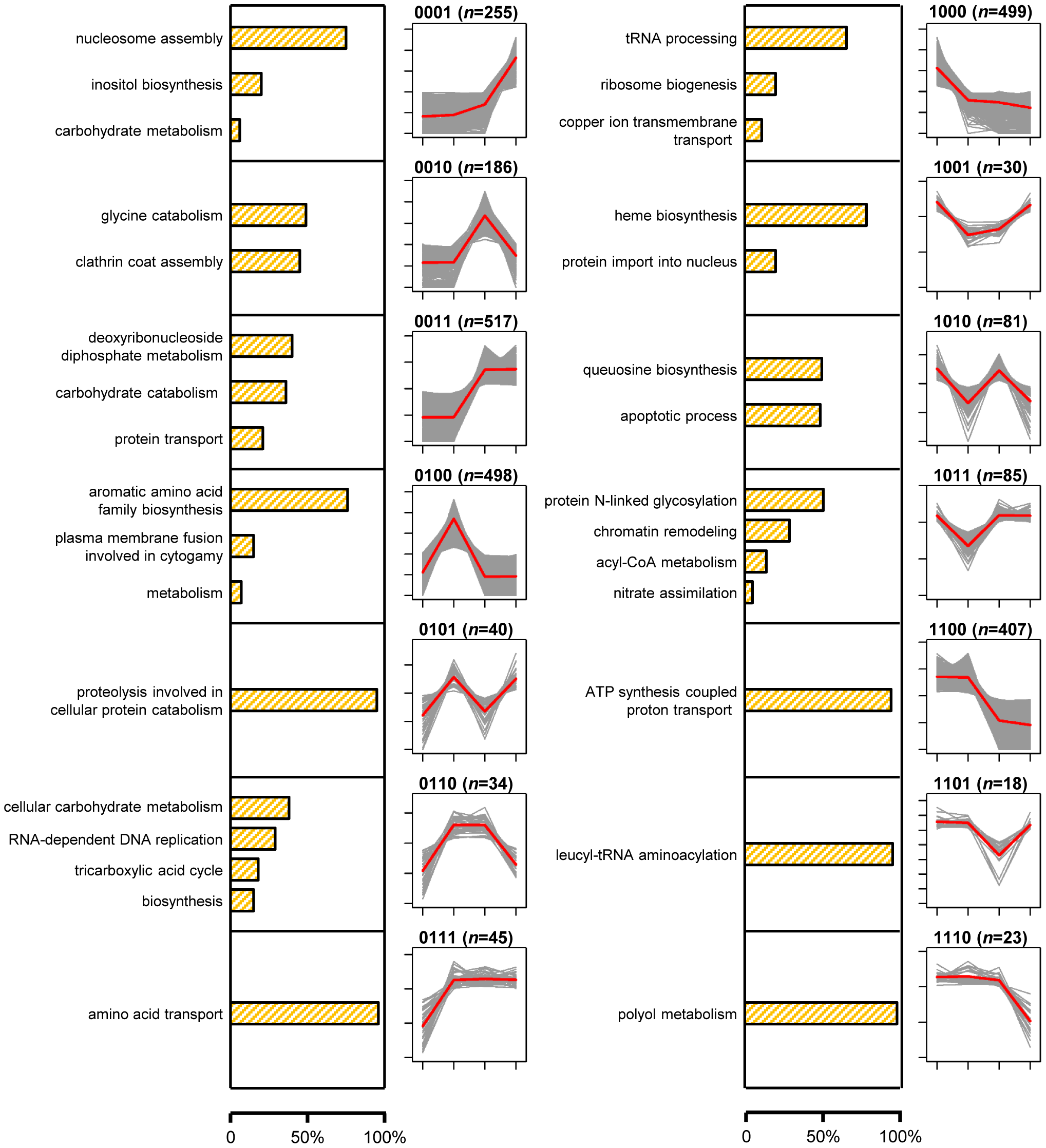 Proportions of genes with the GO term-defined functions and gene expression profiles of 14 signature expression patterns.